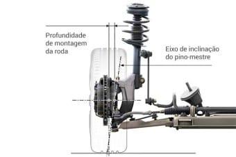 O ângulo de pino-mestre: quanto mais inclinado, mais favorece o apoio lateral do carro