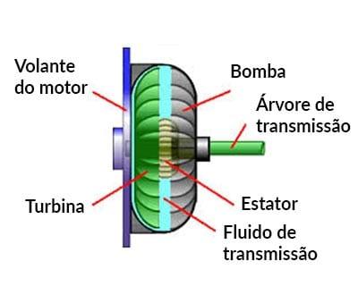 Operação do conversor de torque: grosso modo, como um ventilador diante do outro