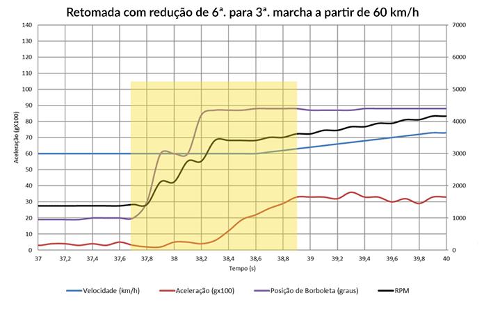 DCT-automatica-retomada-60