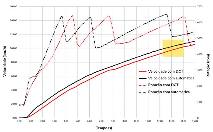 DCT-automatica-velocidade