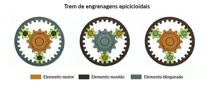 Trem-engrenagens