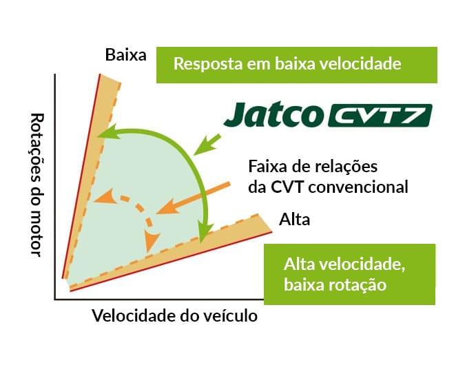 CVT-Jatco-relacoes