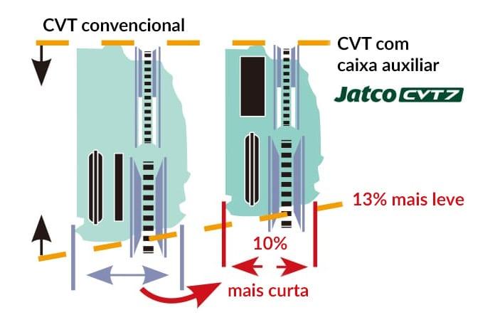 CVT-Jatco