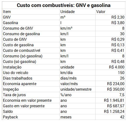 GNV-e-gasolina