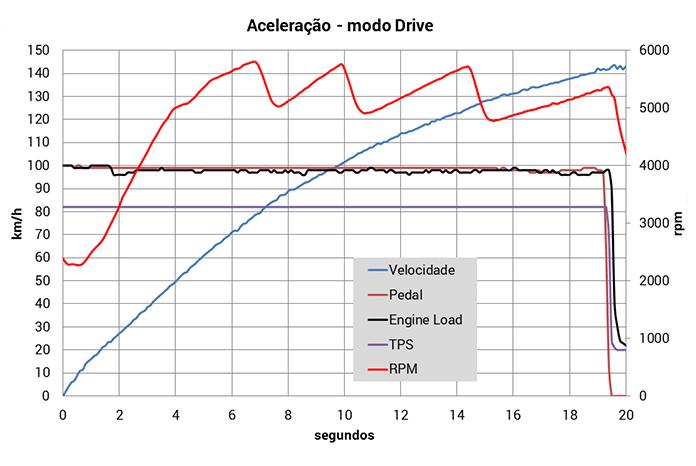 Aceleracao-Drive
